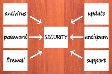Six components of security on wood