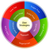Dieting Strategies