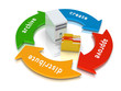 Content Lifecycle / Document Lifecycle