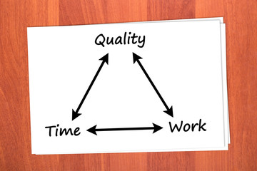 Relationship between time, quality and work on table