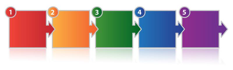 Five Part Process
