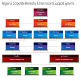 Fototapety Regional Corporate Hierarchy and International Support Systems C