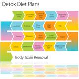 Detox Diet Plans Chart poster