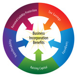 Incorporation Benefits Wheel poster