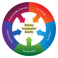 Incorporation Benefits Wheel