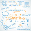 Concept, Cloud computing, deutsch