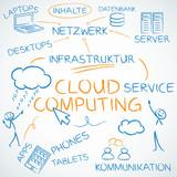 Concept, Cloud computing, deutsch