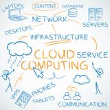 Concept, Cloud computing, english