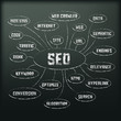 Blackboard with diagram consisting of the seo keywords. Vector.