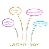 Four Cs. Marketing effort from the point of view of customers poster