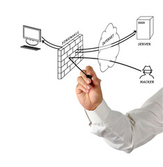 Presentation of diagram of firewall