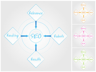 Four R's of SEO. Four color variations in different layers