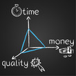 Doodles, Triangle, time, money, quality