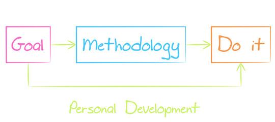 Personal development diagram