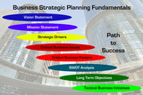 Strategic Planning Fundamentals Diagram