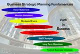 Strategic Planning Fundamentals Diagram poster