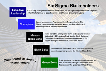 Six Sigma Stakeholders Diagram