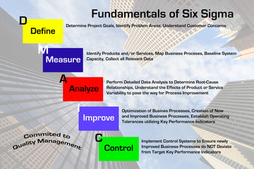 Six Sigma Fundamentals Diagram