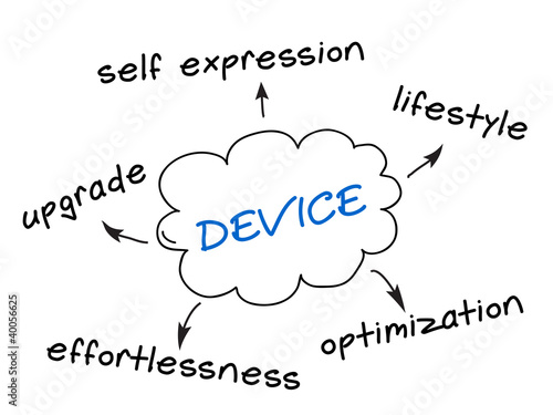 Gadget Qualities Grapgh