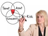 Risk Assessment poster