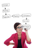 Strategic business plan poster