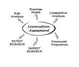 Diagram of innovation assessment poster