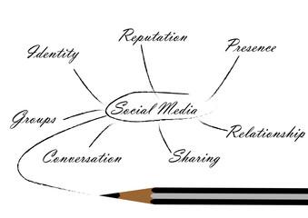 Vector illustration Pencil Sketch of Social Media Concept
