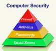 Computer Pyramid Diagram Shows Laptop Interet Safety