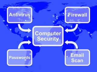 Computer Security Diagram Shows Laptop Interet Safety