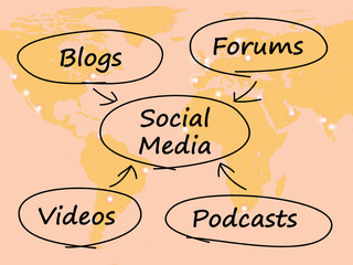 Social Media Diagram With Map Shows Information Support And Comm