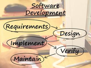 Software Development Diagram Showing Design Implement Maintain A