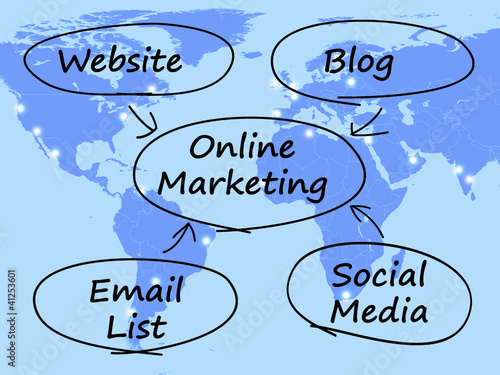 Online Marketing Diagram Showing Blogs Websites Social Media And