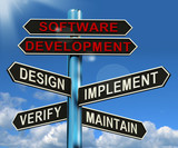 Software Development Pyramid Showing Design Implement Maintain A poster