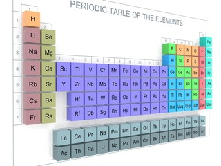 Periodic Table of the Elements - Mendeleev Table on wall