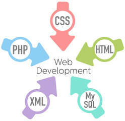 Website Development PHP HTML Arrows