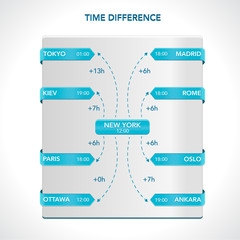 Time difference flowchart