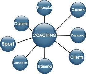 boutons coaching