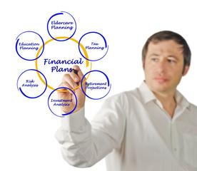 Diagram of financial plan