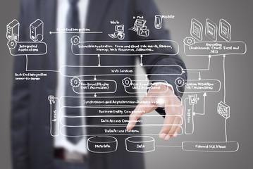 Businessman pushing web service diagram on the whiteboard.