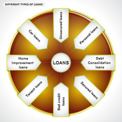 Diagram, illustrating different types of loans