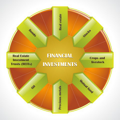 Financial investments diagram