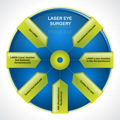 Laser eye surgery. Diagram