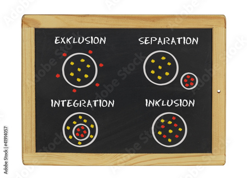 Exklusion - Separation - Integration - Inklusion
