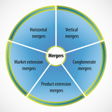 Diagram illustrating different types of mergers poster