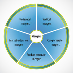 Diagram illustrating different types of mergers