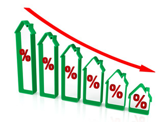Graph reduction of percent real estate