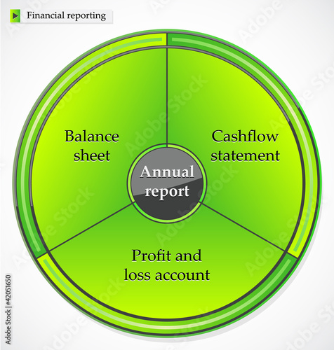 Key statements in financial reporting