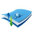 Leinwanddruck Bild - Funktionstextil - atmungsaktiv und wasserabweisend - Grafik