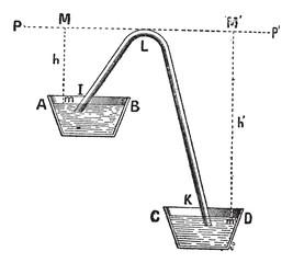 Siphon principle vintage engraving