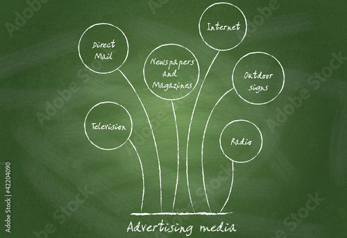 Diagram, showing SWOT analysis on chalkboard